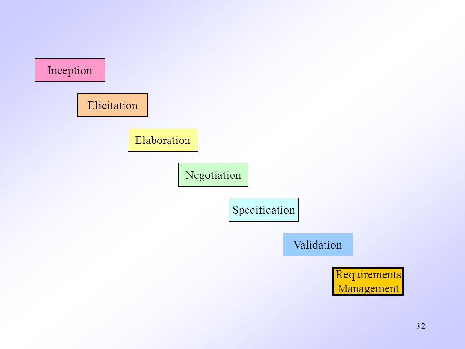 Inception Elicitation Elaboration Negotiation Specification Validation Requirements Management