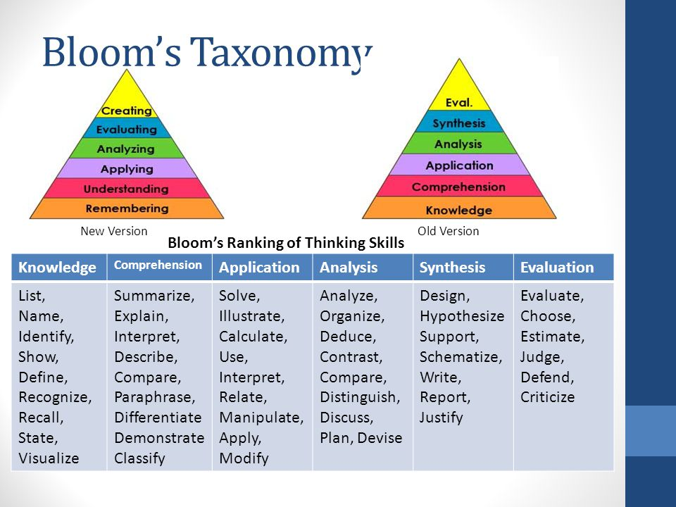 Bloom's Taxonomy Bloom's Ranking of Thinking Skills Knowledge
