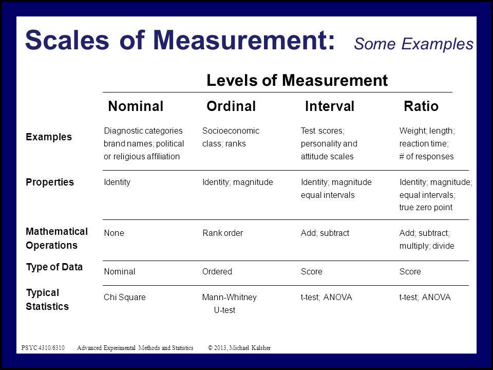 Scales Of Measurement A Some Ex les on ordinal names
