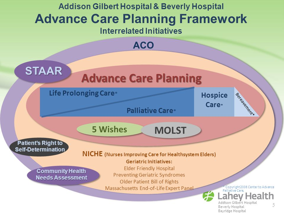 asvance care planning Advance care planning is not just about old age at any age, a medical crisis could leave you too ill to make your own healthcare decisions even if you are not sick now, planning for health care in the future is an important step toward making sure you get the medical care you would want, if you .