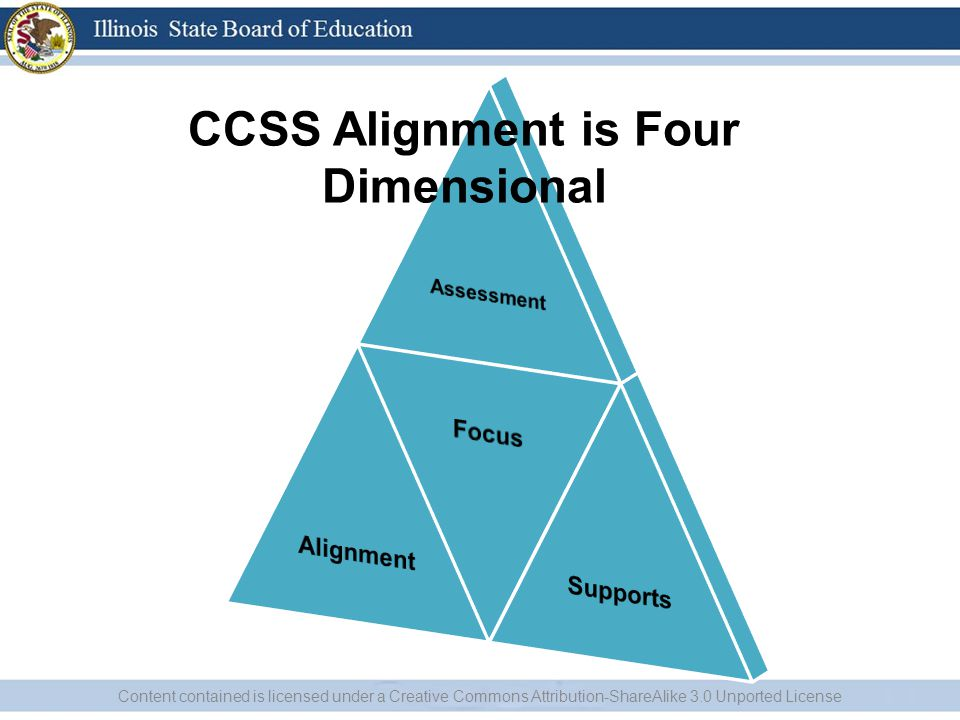 CCSS Alignment is Four Dimensional