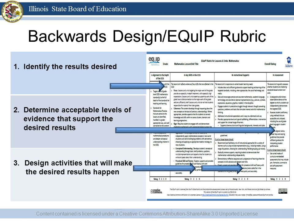 Backwards Design/EQuIP Rubric