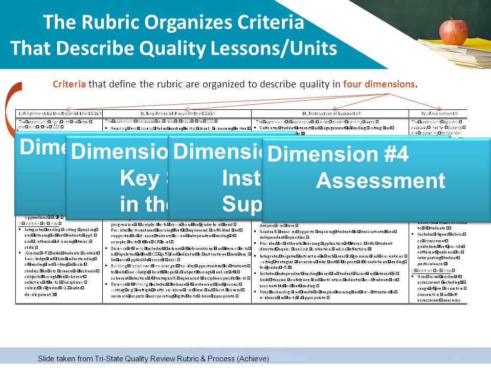 The Rubric Organizes Criteria That Describe Quality Lessons/Units