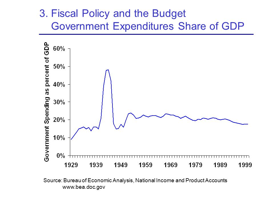 3. Fiscal Policy and the Budget Government Expenditures Share of GDP