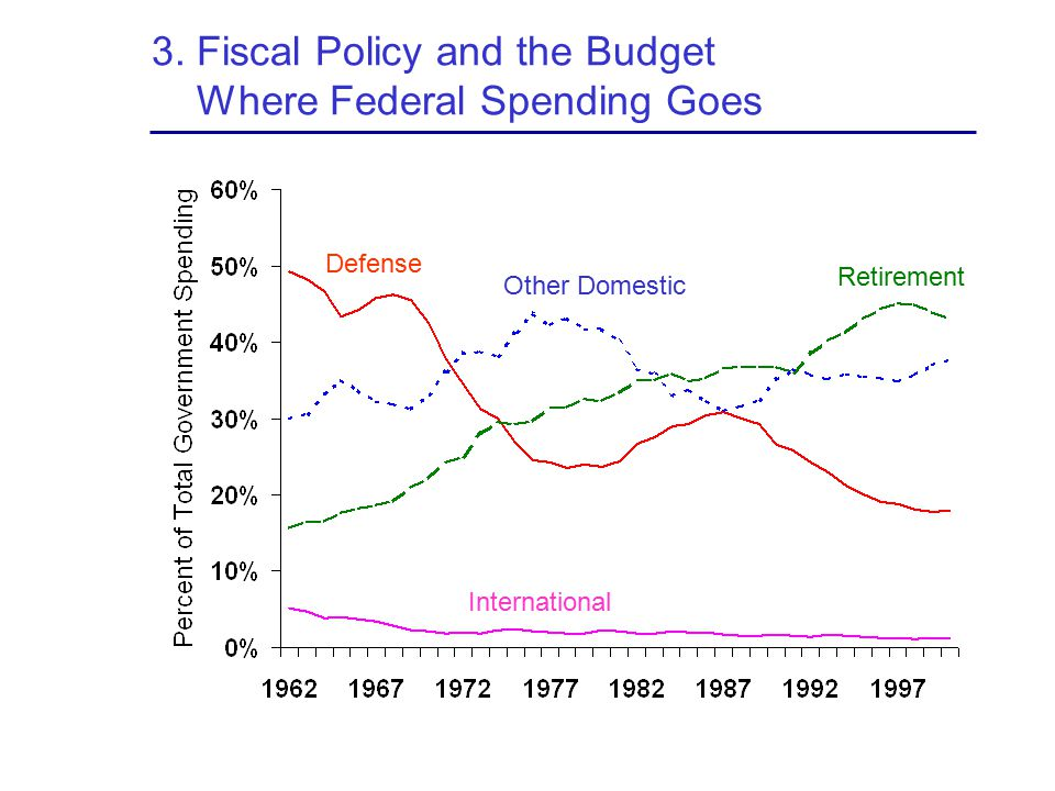 3. Fiscal Policy and the Budget Where Federal Spending Goes