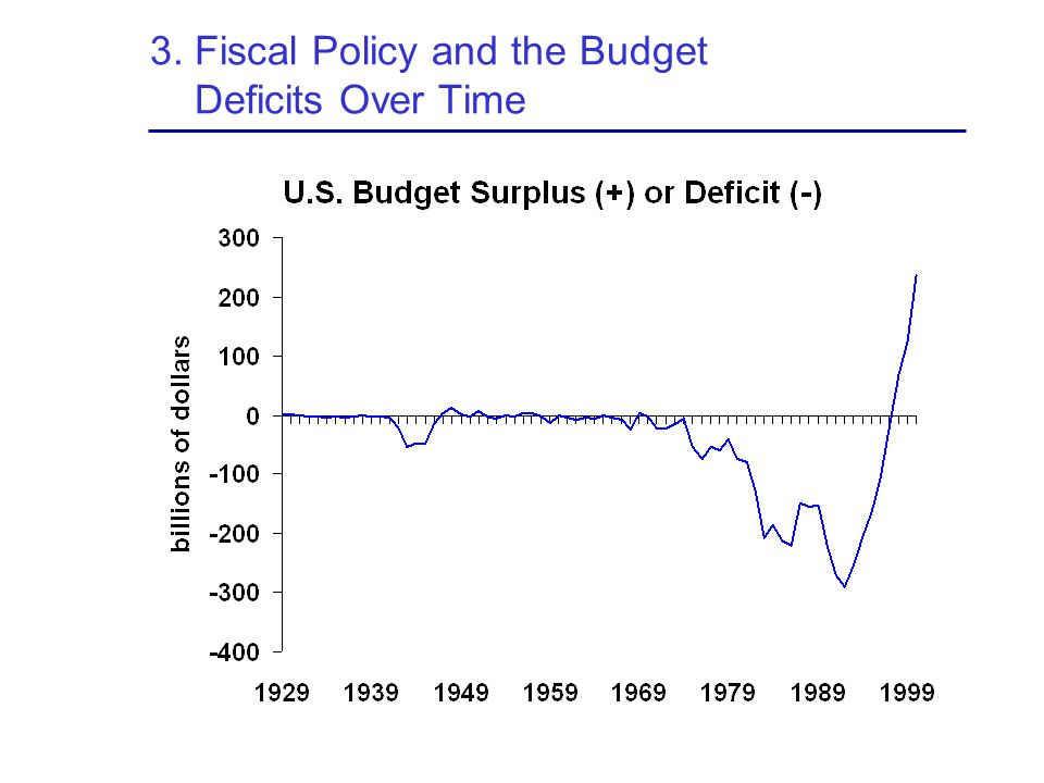 3. Fiscal Policy and the Budget Deficits Over Time