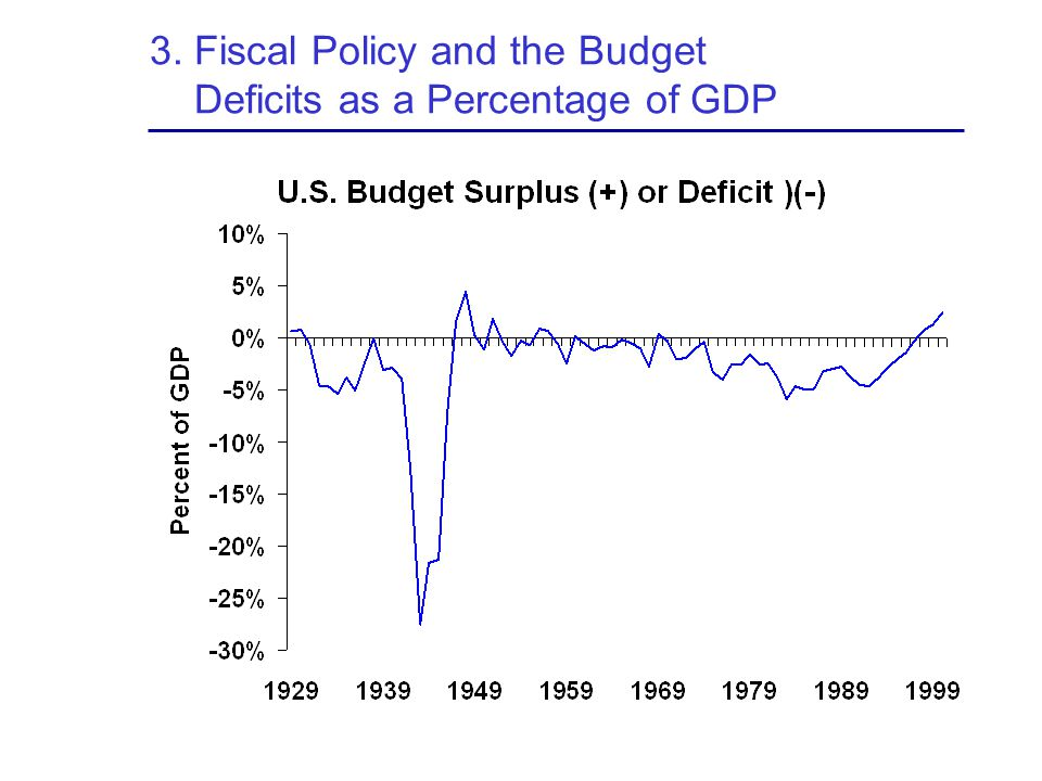 3. Fiscal Policy and the Budget Deficits as a Percentage of GDP