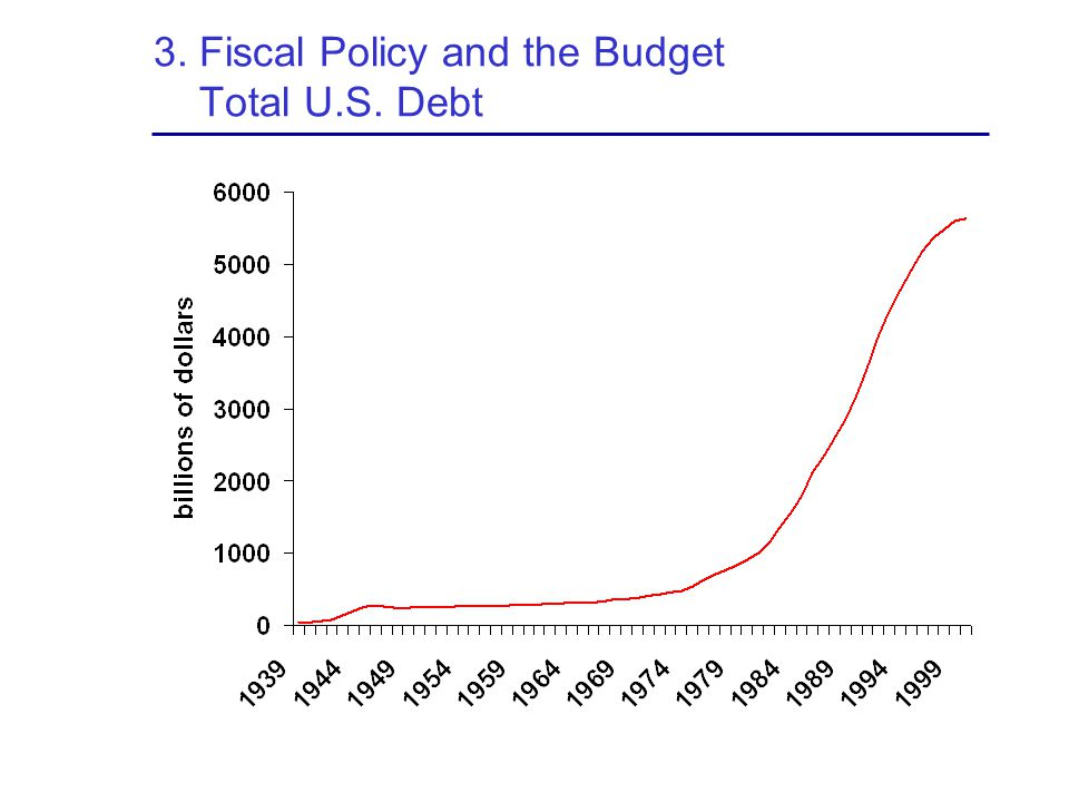 3. Fiscal Policy and the Budget Total U.S. Debt