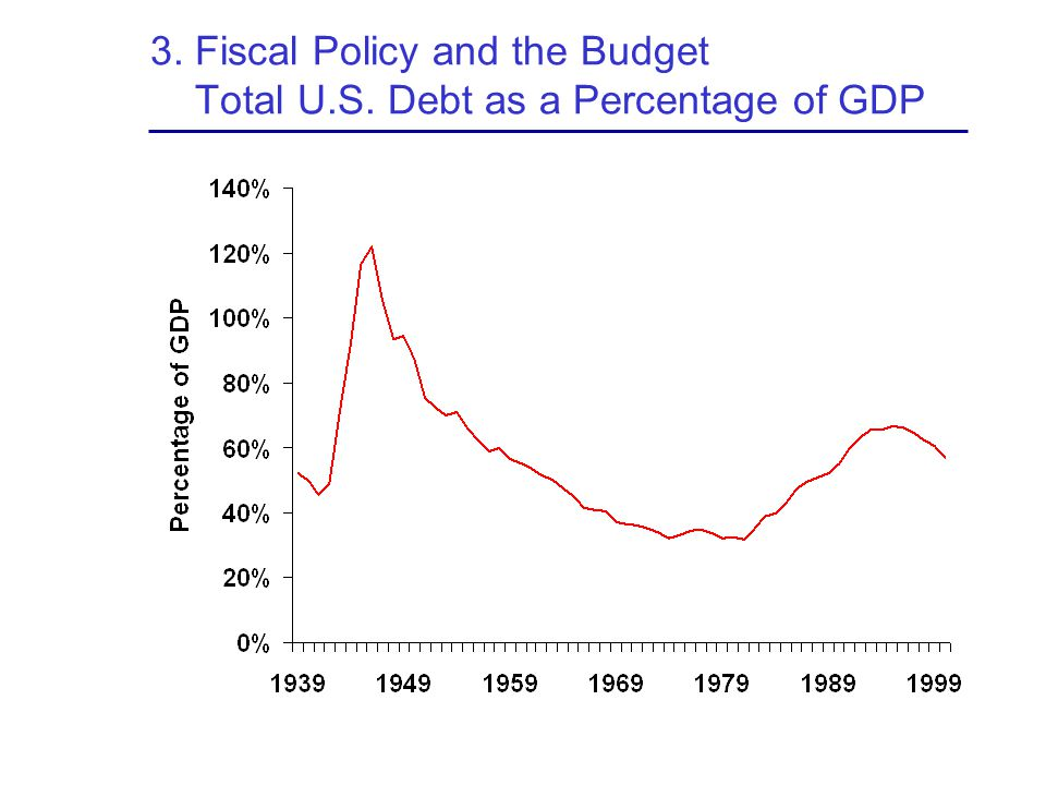 3. Fiscal Policy and the Budget Total U.S. Debt as a Percentage of GDP