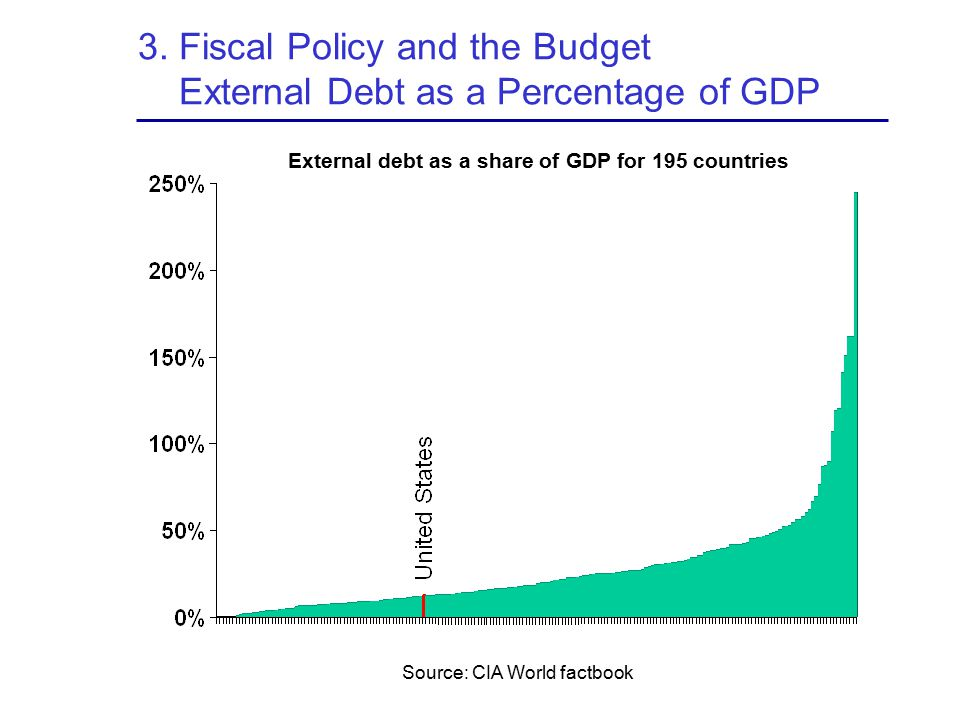 3. Fiscal Policy and the Budget External Debt as a Percentage of GDP