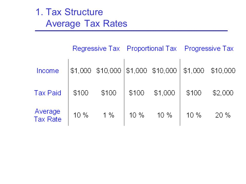 1. Tax Structure Average Tax Rates