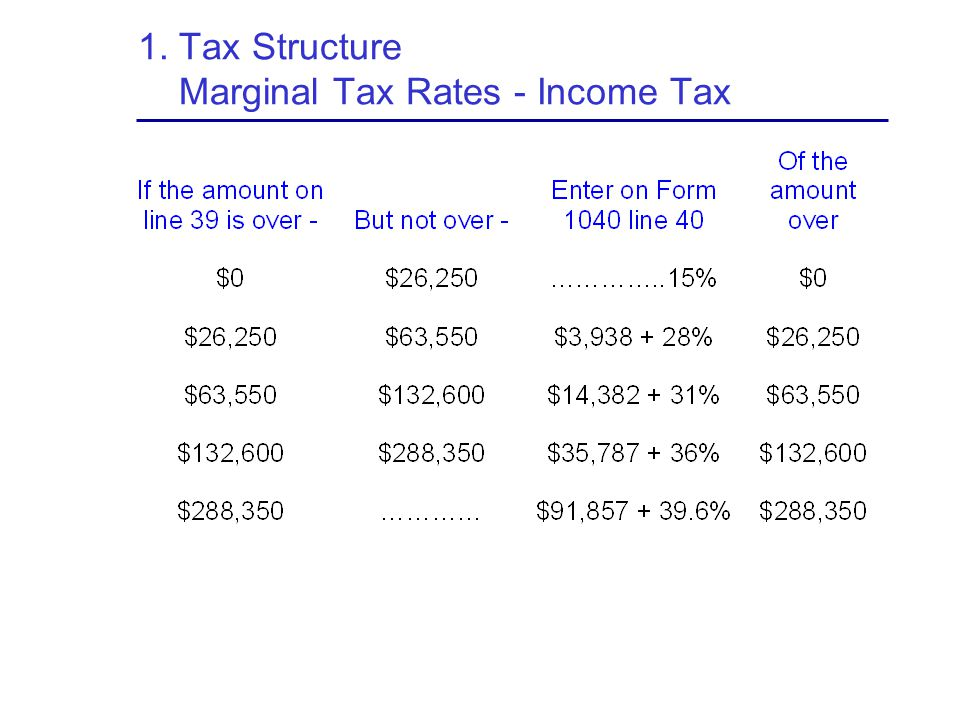 1. Tax Structure Marginal Tax Rates - Income Tax