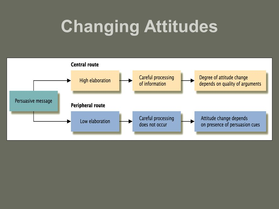 how to change attitude psychology