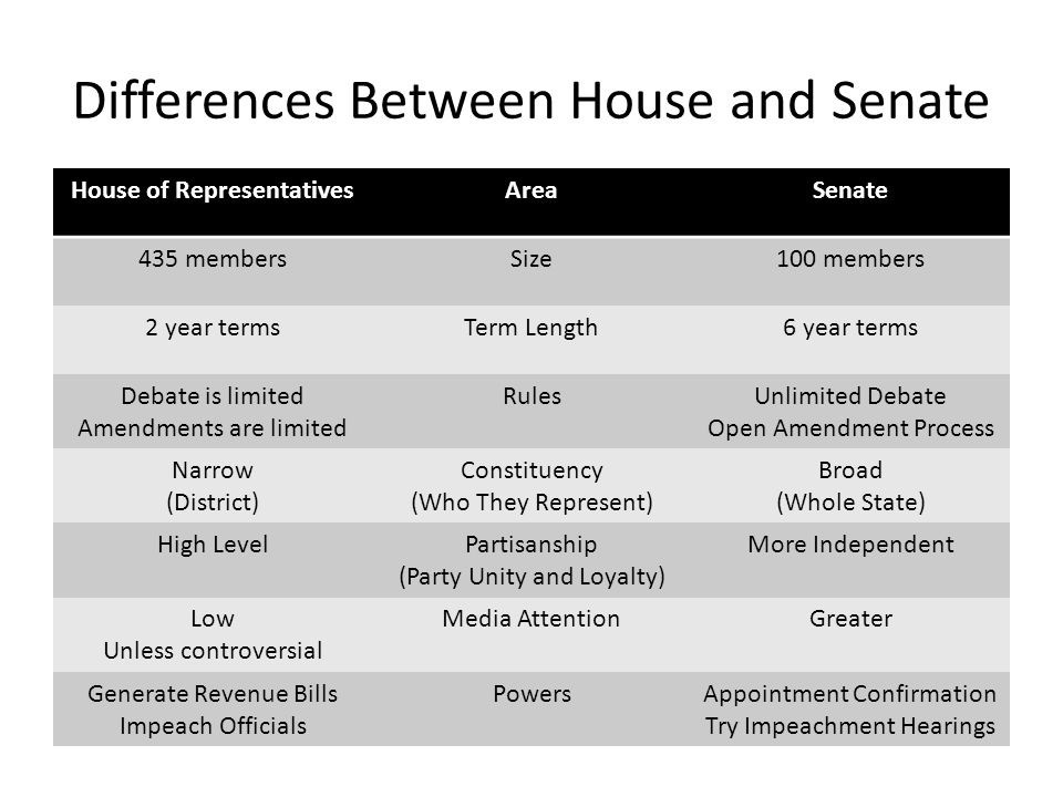 a comparison of the house and senate Compare and contrast the scrutinising powers of the house of lords and the senate [25] chris l selected/elected a great difference between the two upper houses is.
