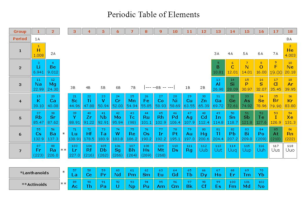Key concept summary ppt video online download 26 periodic table of elements gamestrikefo Gallery