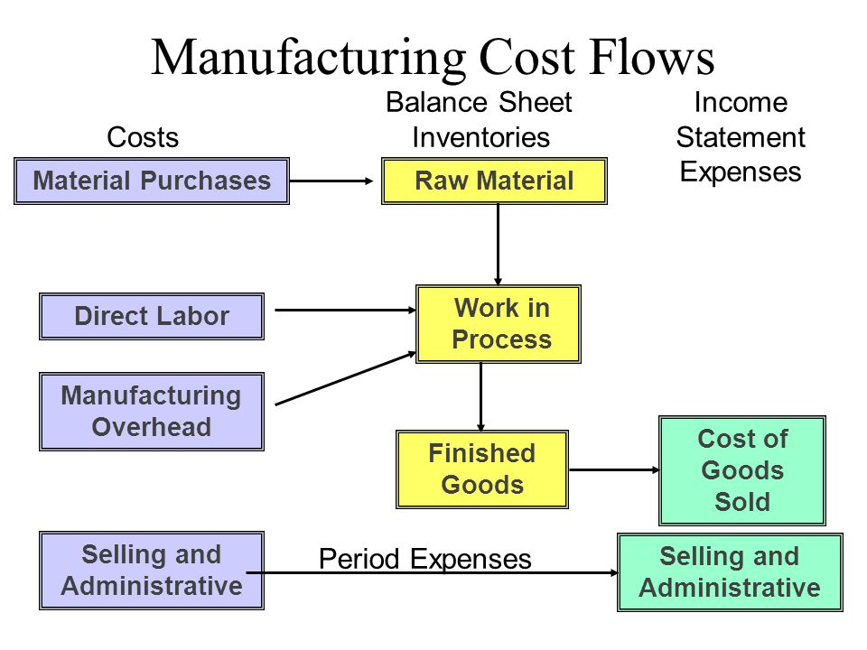 cost of finished goods sitting idle The below mentioned article provides a short note on idle capacity cost after reading this article you will learn about: 1 meaning of idle capacity cost 2 treatment of idle capacity cost capacity cost is the cost (mostly fixed), which remain unabsorbed due to under-utilization of capacity this .