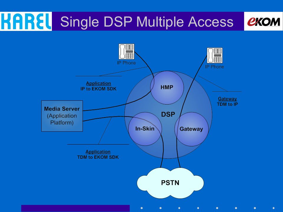 Single DSP Multiple Access
