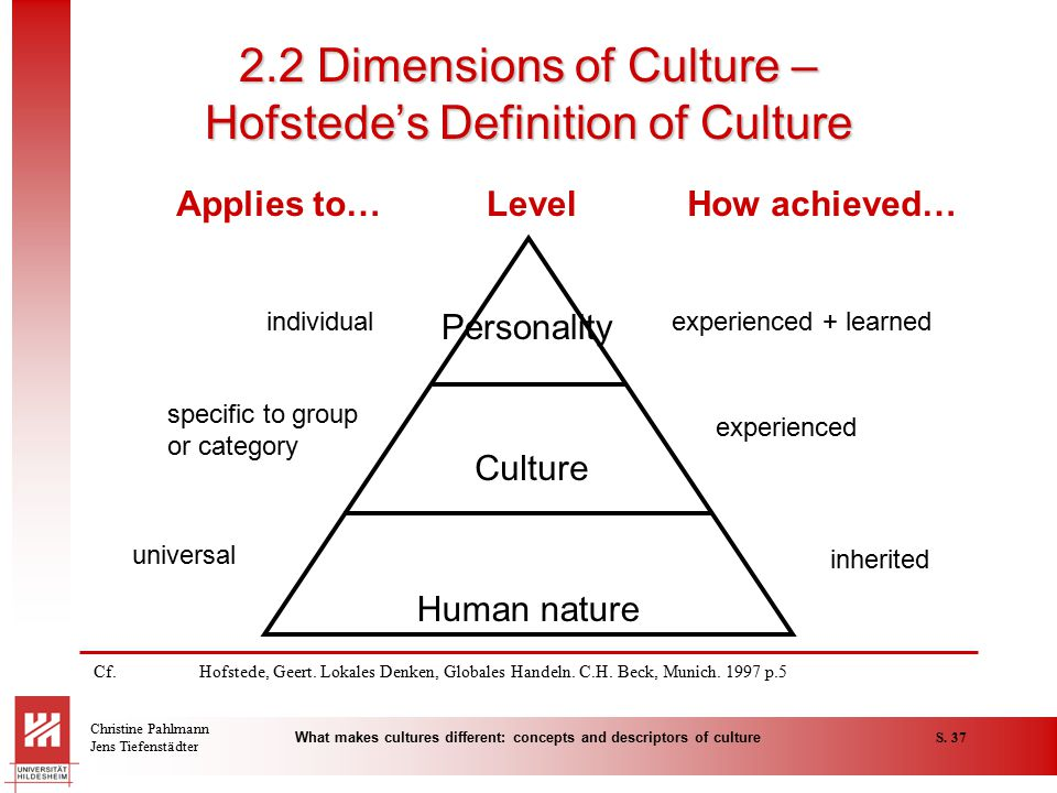 hofstedes dimensions of culture His study aimed at identifying the impact of cultural dimensions according to  hofsted cultural model (power distance, uncertainty avoidance, individualism.