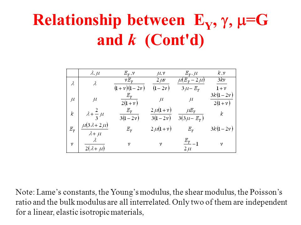 Relationship between EY, g, m=G and k (Cont d)
