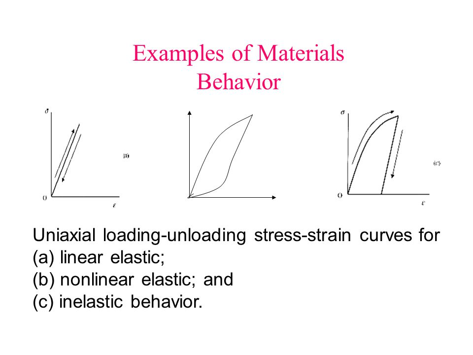 Examples of Materials Behavior