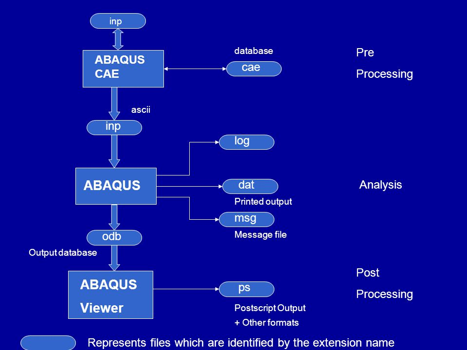 Tutorial of How to download abaqus 6.14 student edition ...