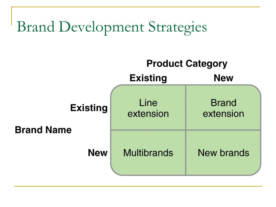 strategies for branding development The following brand development strategy is one that i've used across different categories and industries with great success.