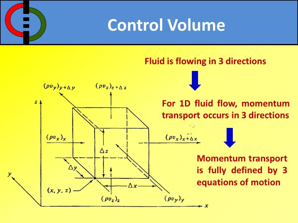 Control Volume Fluid is flowing in 3 directions