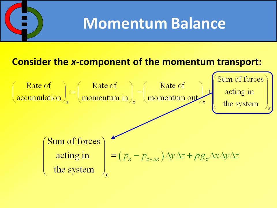Momentum Balance Consider the x-component of the momentum transport: