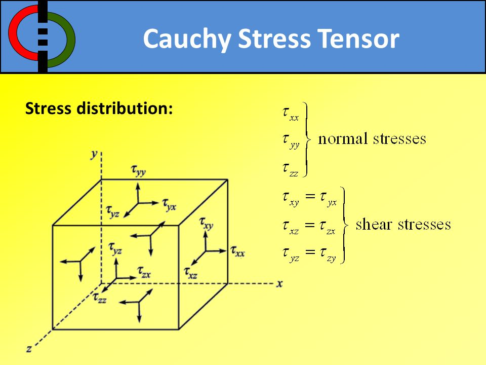 Cauchy Stress Tensor Stress distribution: