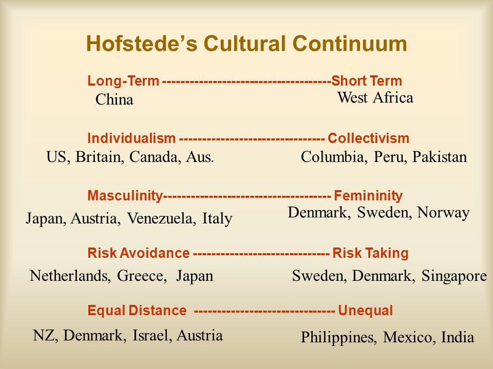 Hofstede's Cultural Continuum
