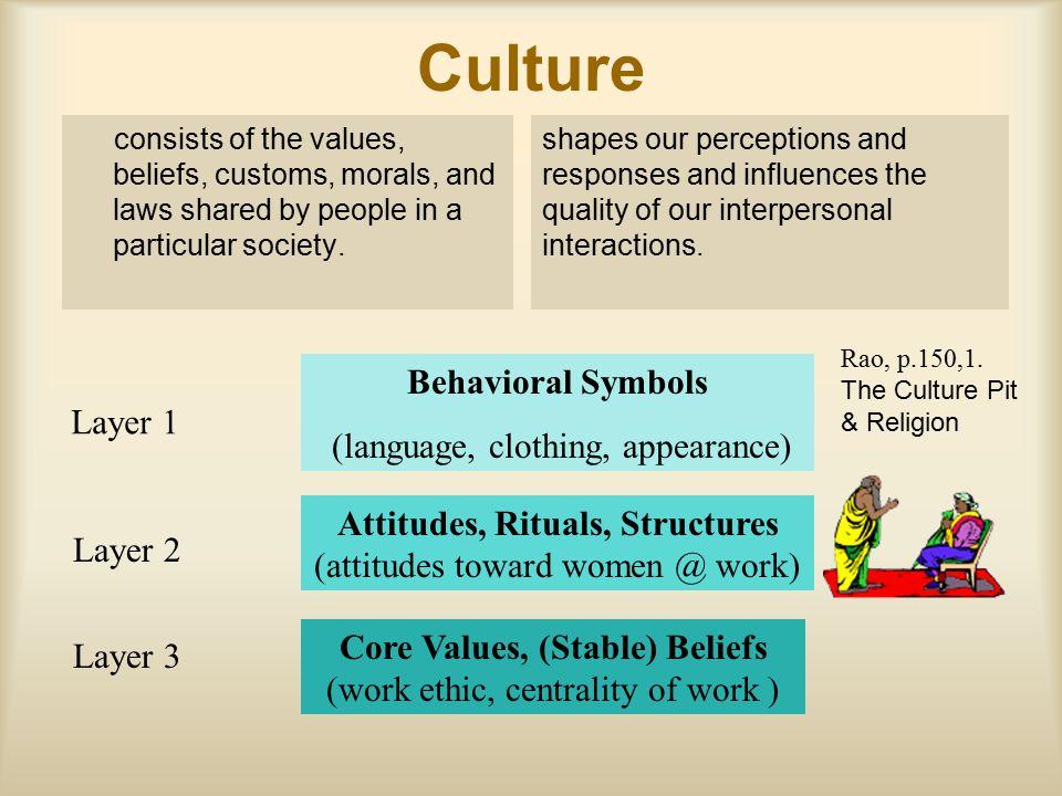 Culture Behavioral Symbols (language, clothing, appearance) Layer 1