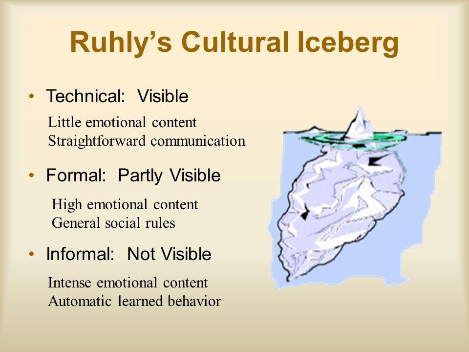 Ruhly's Cultural Iceberg