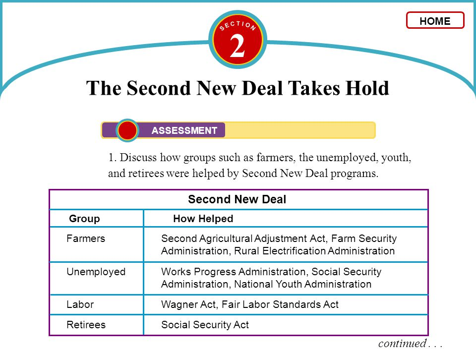 23 The New Deal A New Deal Fights the Depression - ppt ...