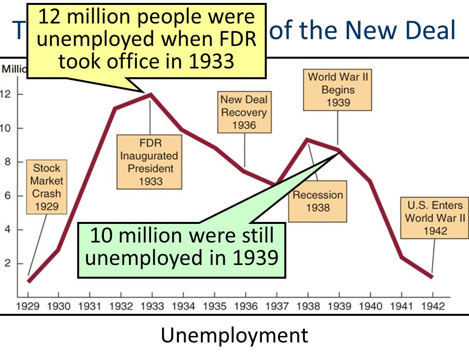fdr s the new economy stabilizing the Because the three-year-old depression had reached such devastating proportions (a quarter of the nation's people were unemployed) roosevelt concluded that a new economic bill of rights was necessary, one that guaranteed the welfare of every american.