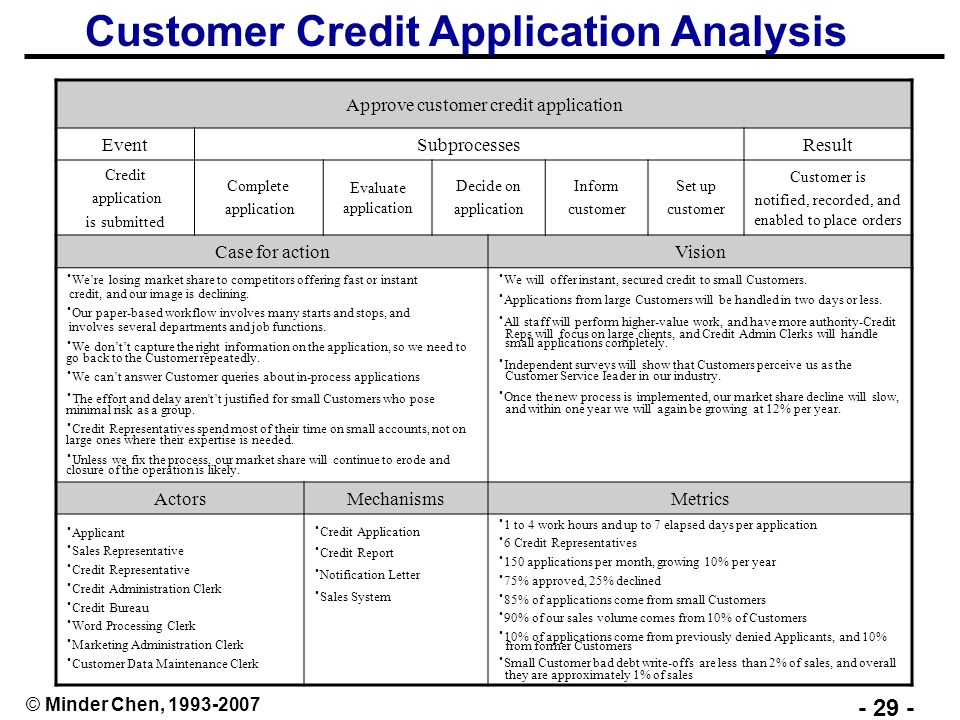 spend analysis application and strategies Get the best deals on spend analysis the window into strategic sourcing characteristics of an ideal spend analysis application: importance of spend analysis.