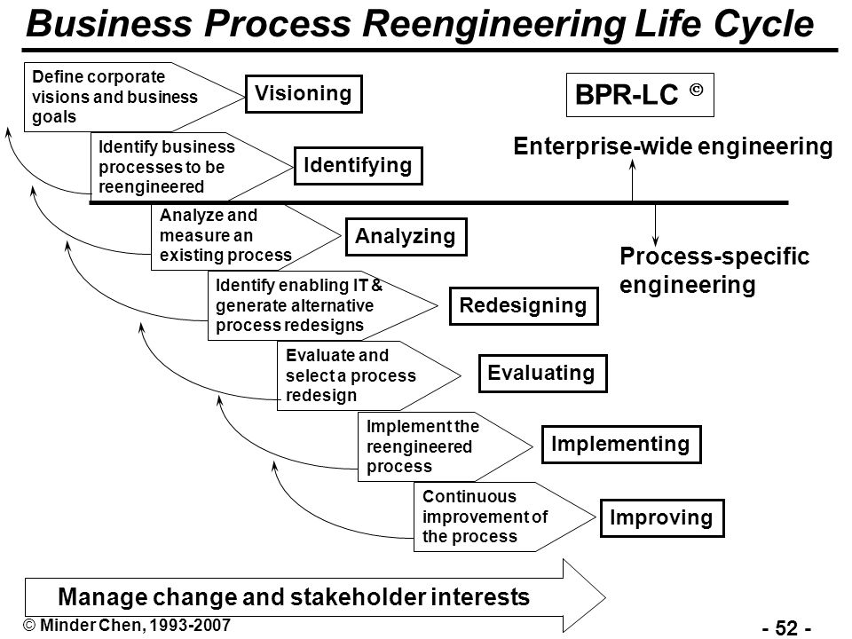 study about business process reengineering business essay Using a case study aimed at streamlining exam scheduling and distribution in a distance learning business process reengineering essays, and papers still are.