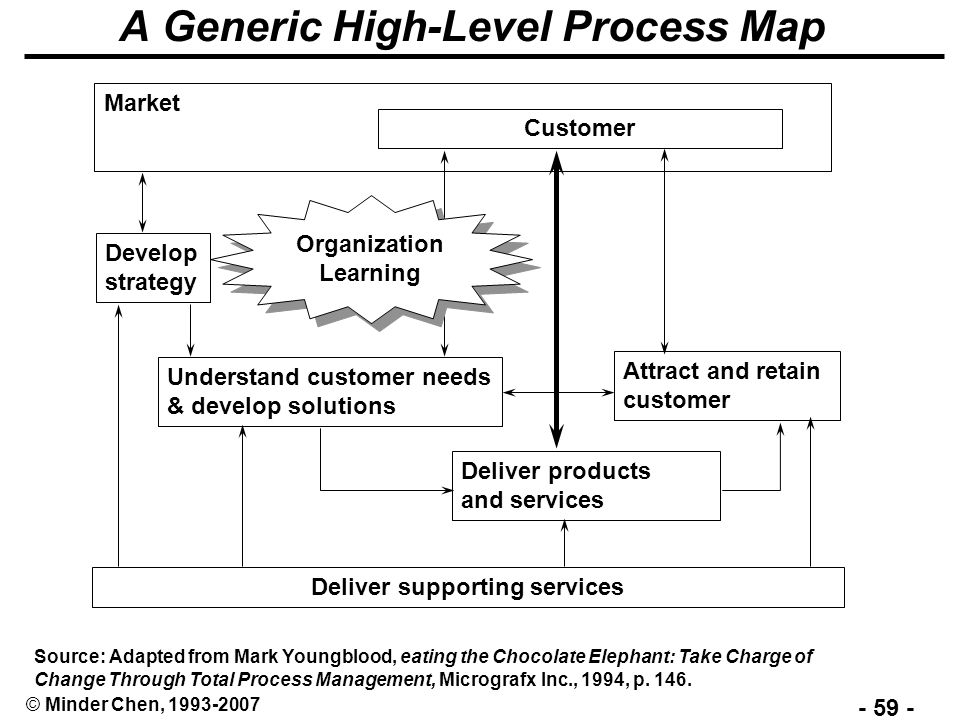 a generic high level process map - How To Develop A Process Map