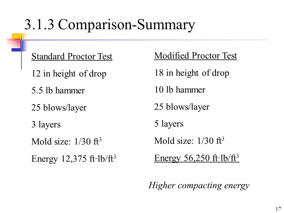 difference between standard and modified proctor test pdf