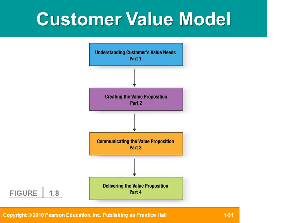 the concept of value of information Place value is an extremely important concept that is taught as early as kindergarten as students learn about larger numbers, the concept of place value continues throughout the middle grades place value refers to the value of the digit based on its position and can be a difficult concept for .