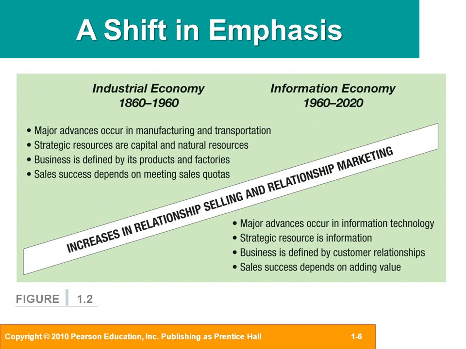 personal selling in the information age marketing essay The development of a personal selling philosophy for the information age involves three prescriptions: 1) adopt marketing concept  personal selling as an .