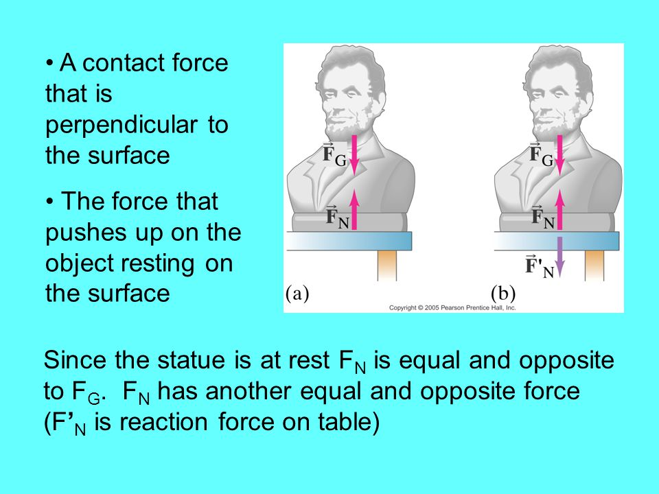 A contact force that is perpendicular to the surface