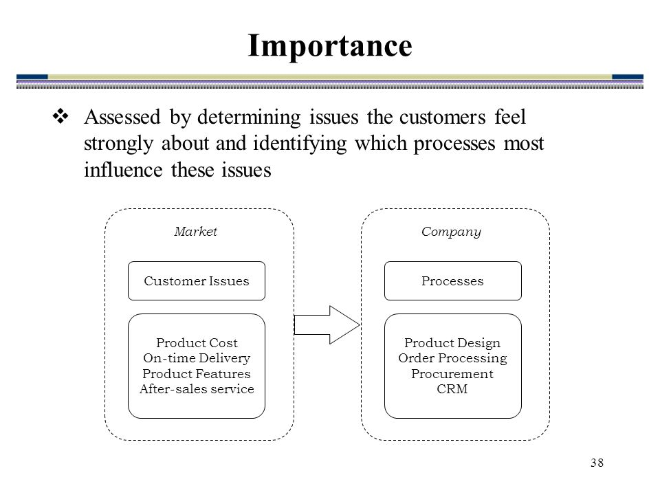 Process Management And Process Oriented Improvement