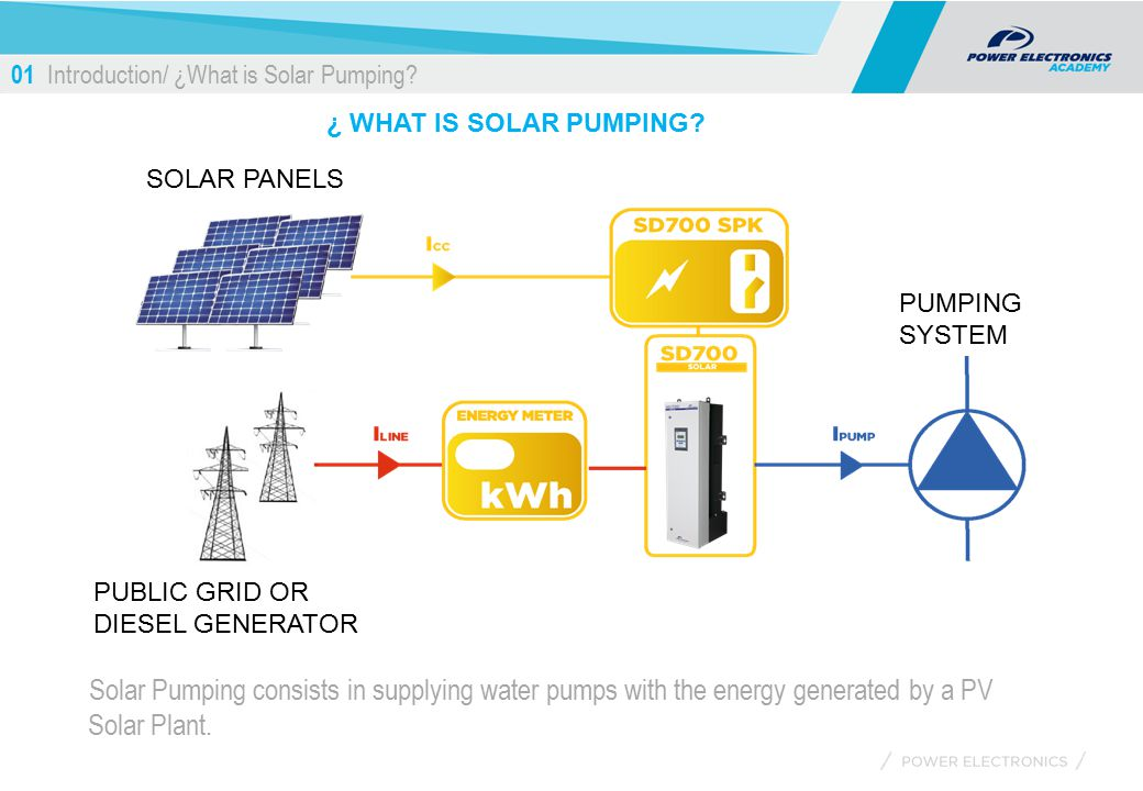 01+Introduction%2F+%C2%BFWhat+is+Solar+Pumping solar pumping march 7th ppt download Centrifugal Pump Animation at fashall.co