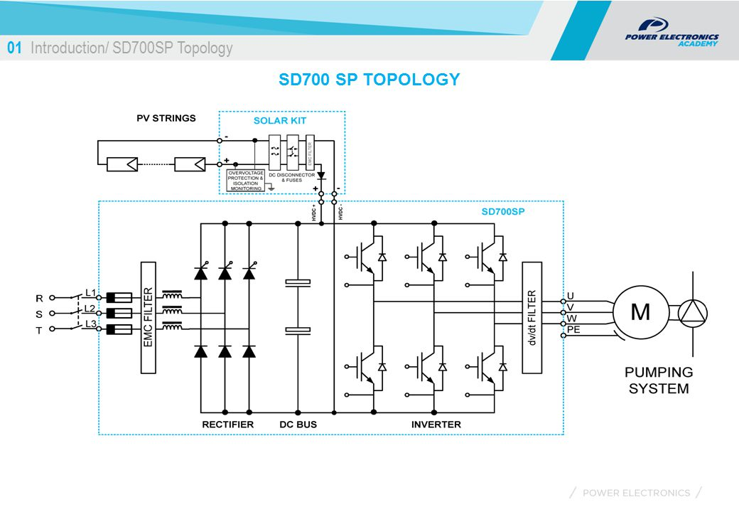01+Introduction%2F+SD700SP+Topology solar pumping march 7th ppt download Centrifugal Pump Animation at fashall.co