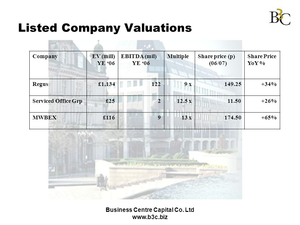 Listed Company Valuations