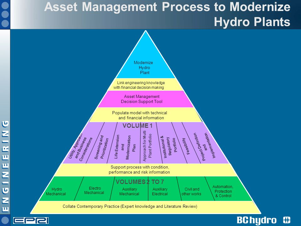 Asset Management Process to Modernize Hydro Plants