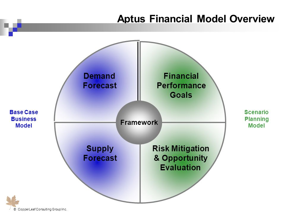 Aptus Financial Model Overview
