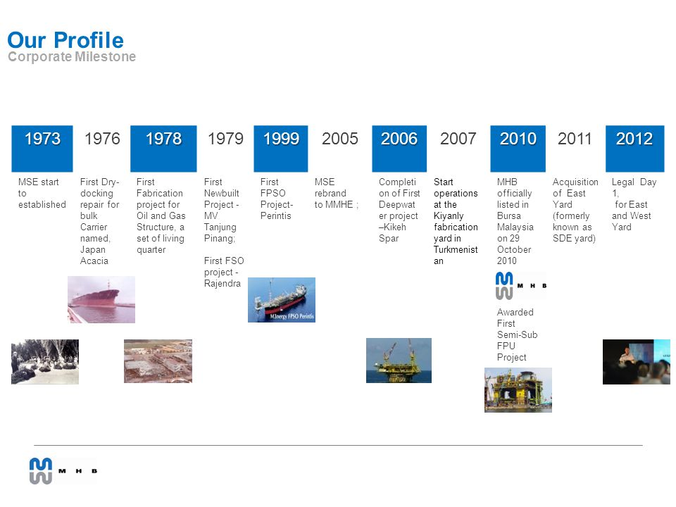 Our Profile Corporate Milestone MSE start to established ...