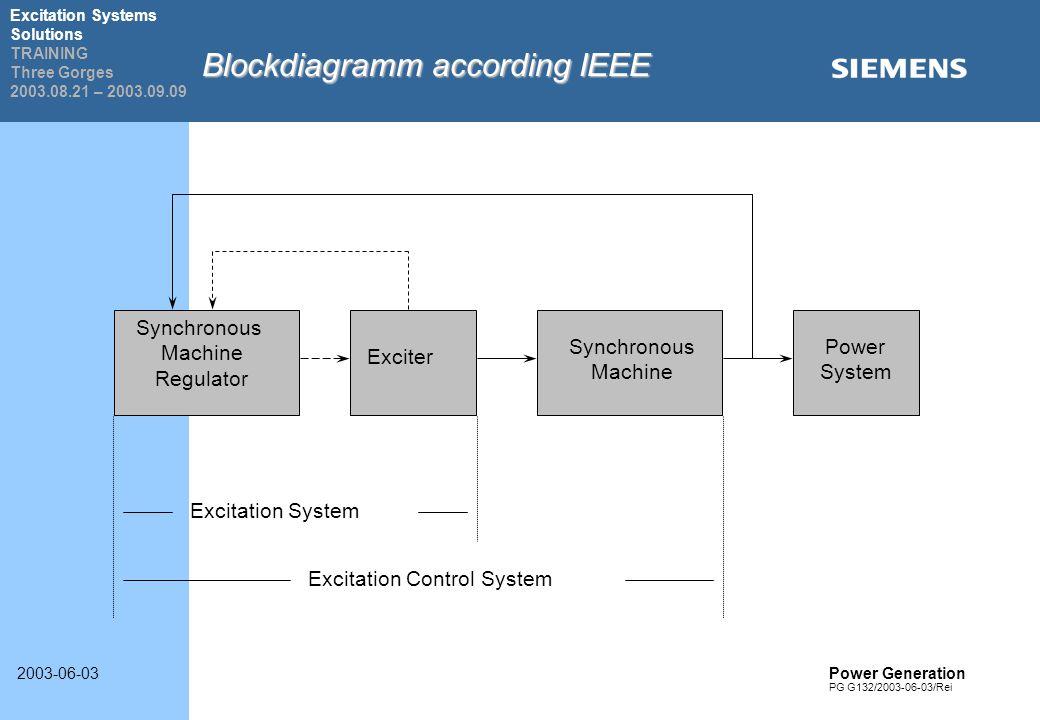 Berühmt Blockdiagramm Eines Systems Ideen - Elektrische Schaltplan ...