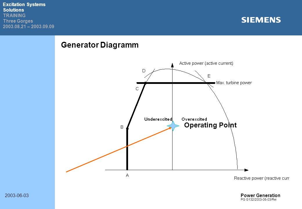 Welcome to SIEMENS Power Generation - ppt video online download